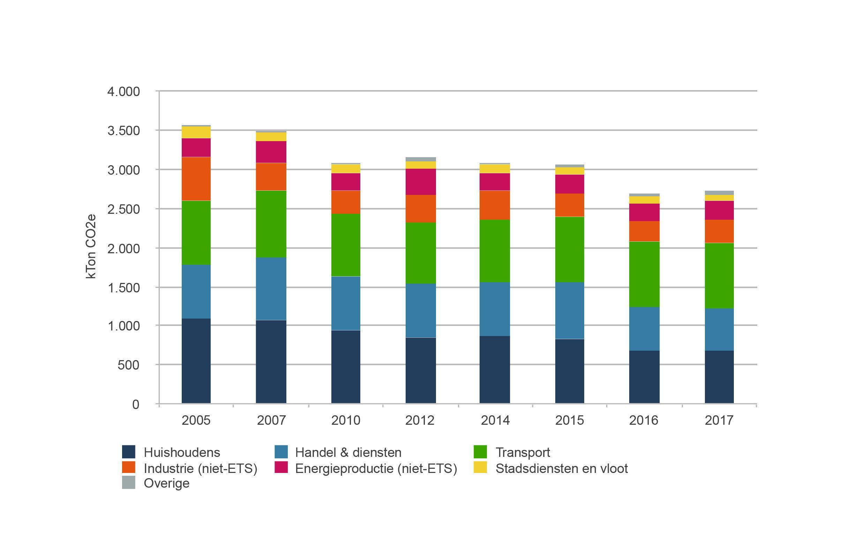 Grafiek emissies