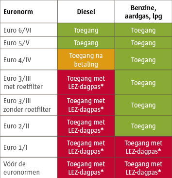 thumb_LEZ_Tabel euronormen_update 2020_NL.jpg